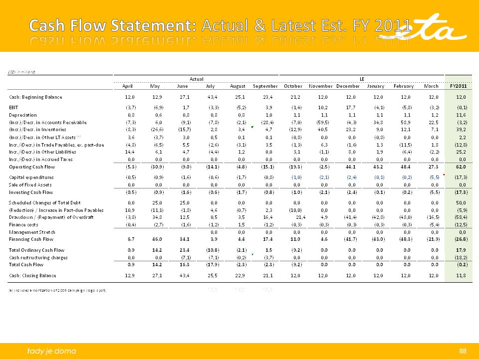 Cash Flow Statement: Actual & Latest Est. FY 2011