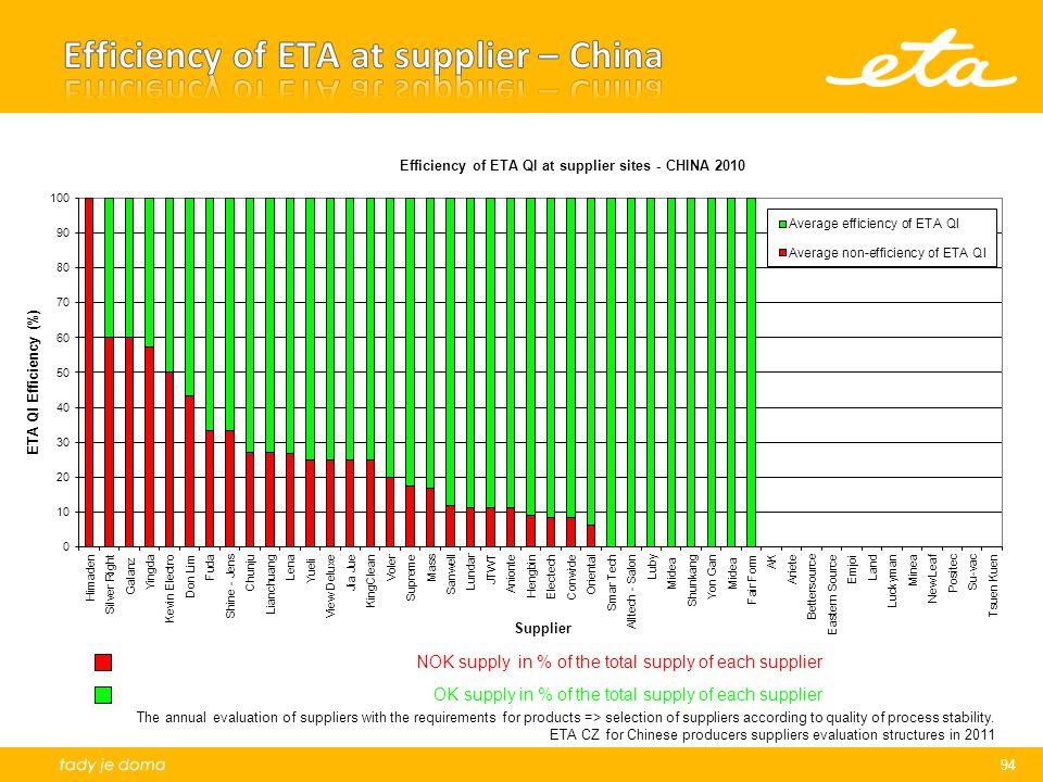Efficiency of ETA at supplier – China