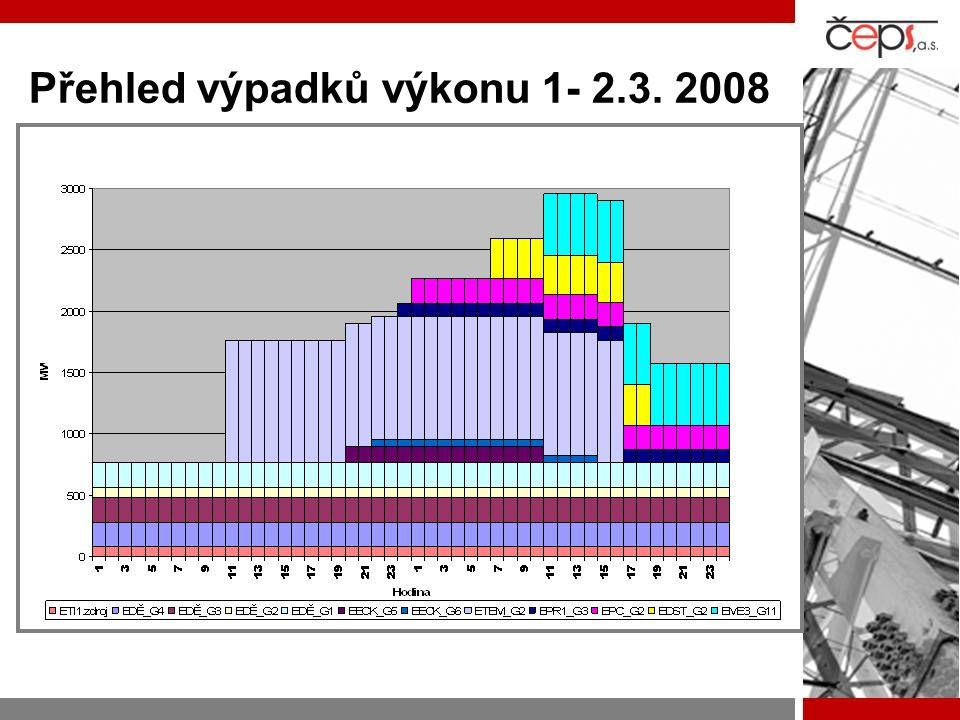 Přehled výpadků výkonu 1- 2.3. 2008