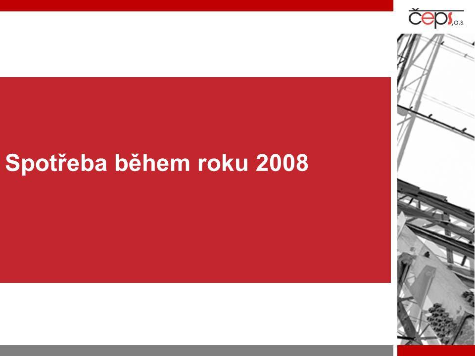 Spotřeba během roku 2008