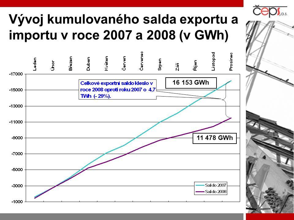 Vývoj kumulovaného salda exportu a importu v roce 2007 a 2008 (v GWh)