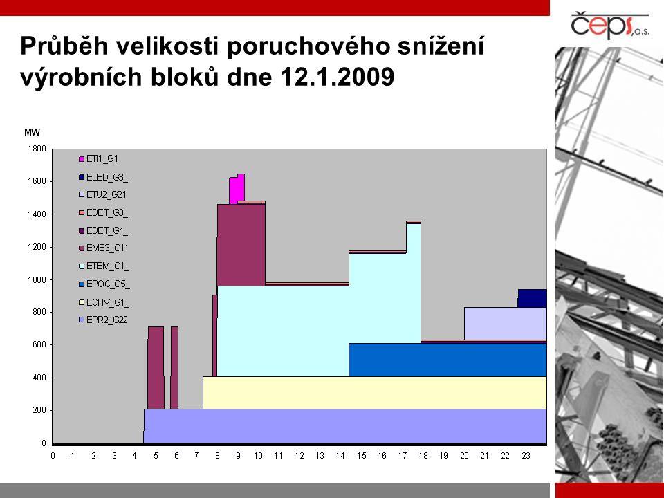 Průběh velikosti poruchového snížení výrobních bloků dne 12.1.2009