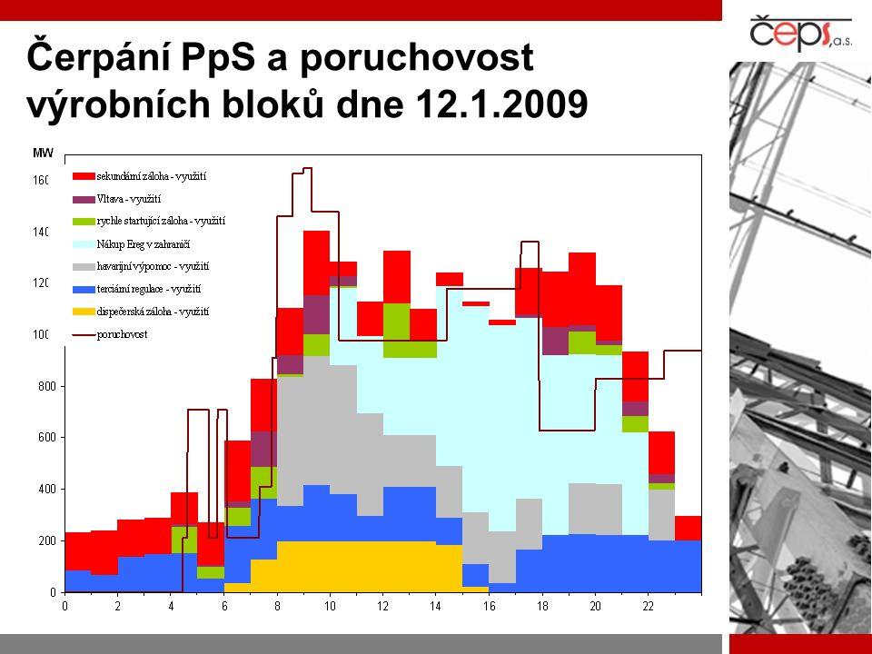 Čerpání PpS a poruchovost výrobních bloků dne 12.1.2009