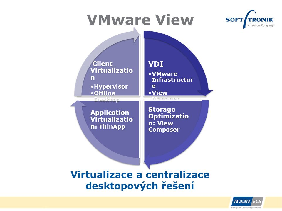 Virtualizace a centralizace desktopových řešení
