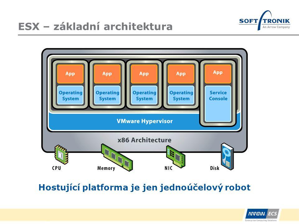 ESX – základní architektura