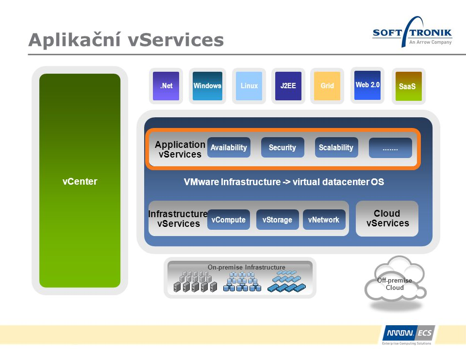 VMware Infrastructure -> virtual datacenter OS