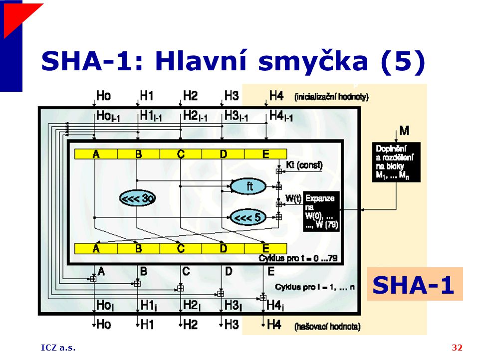 SHA-1: Hlavní smyčka (5) SHA-1 ICZ a.s.