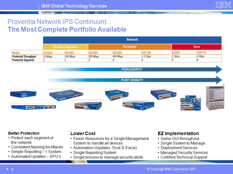 Proventia Network IPS Continuum: The Most Complete Portfolio Available