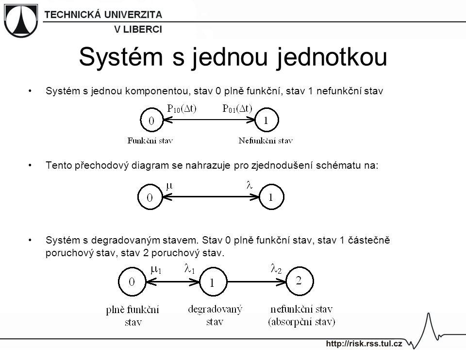 Systém s jednou jednotkou