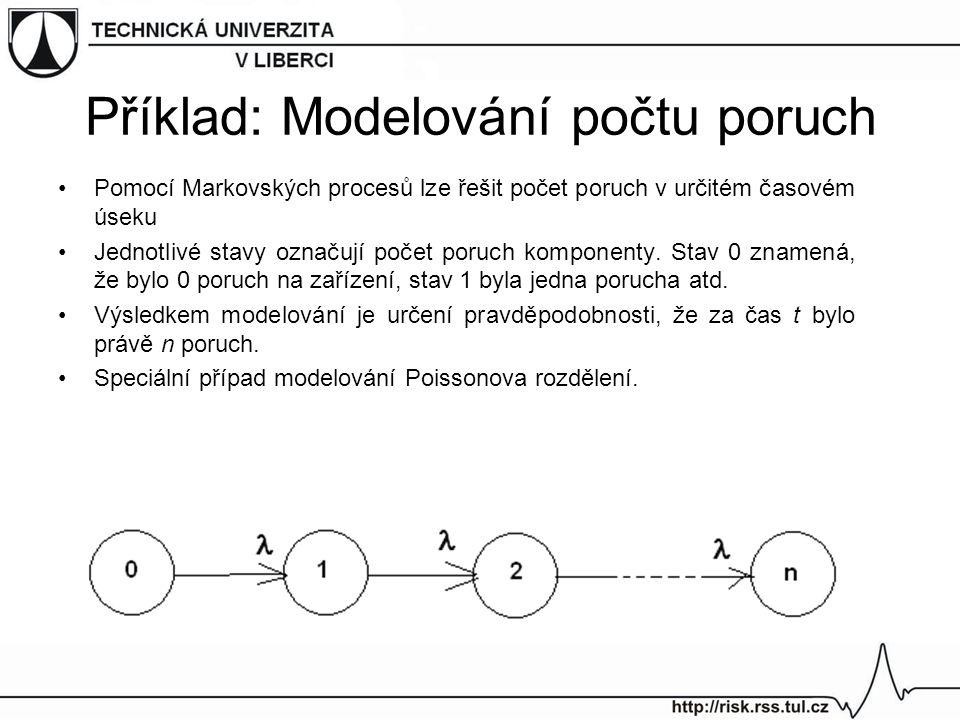 Příklad: Modelování počtu poruch