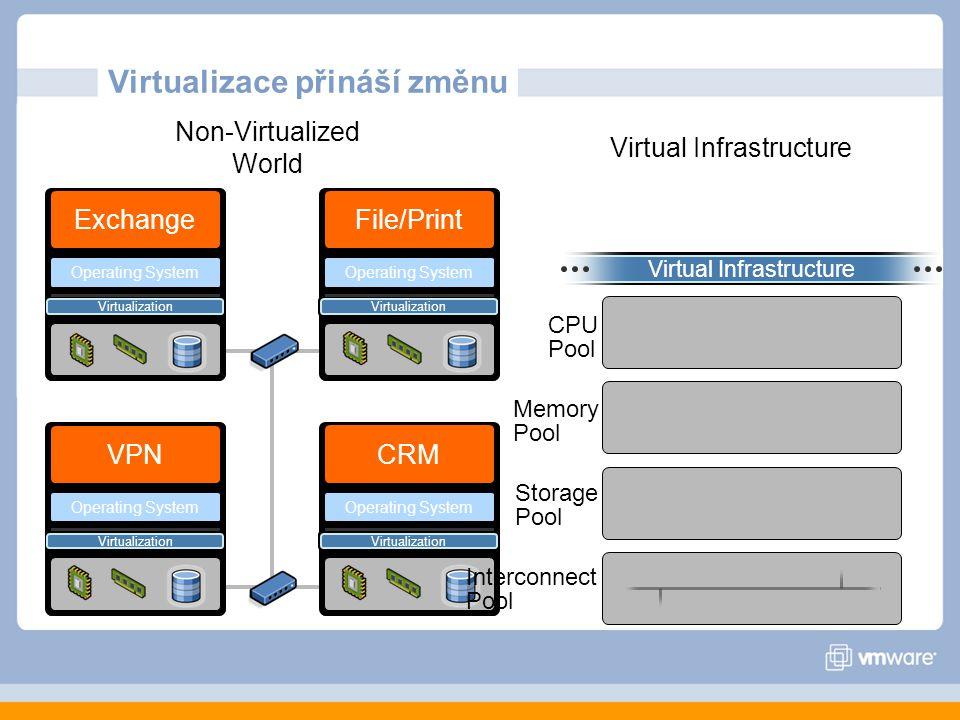 Virtualizace přináší změnu