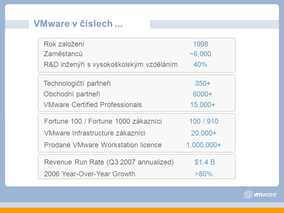 VMware v číslech ... Rok založení 1998 Zaměstanců ~6,000