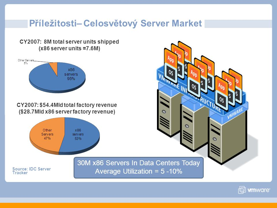 CY2007: 8M total server units shipped (x86 server units =7.6M)
