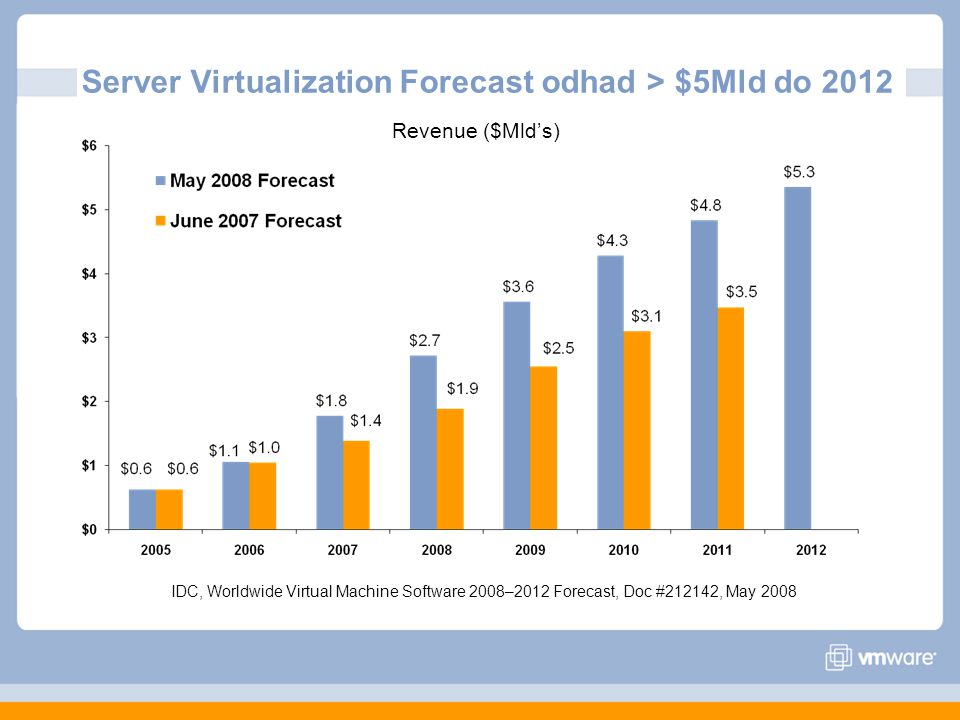 Server Virtualization Forecast odhad > $5Mld do 2012
