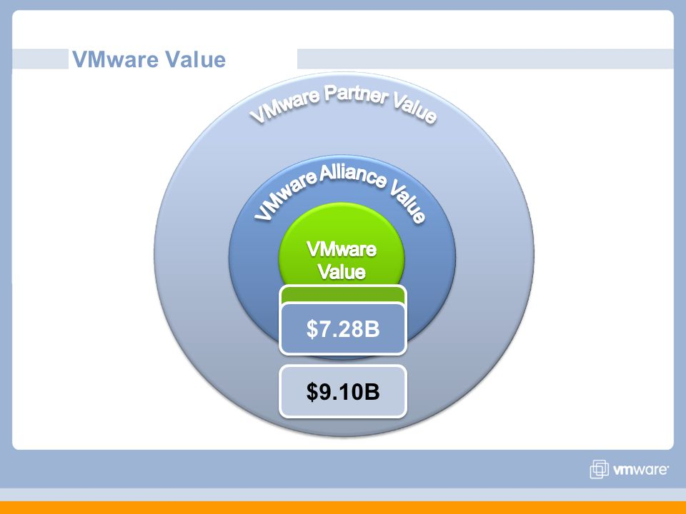 VMware Value VMware Alliance Value $1.82B $7.28B $9.10B