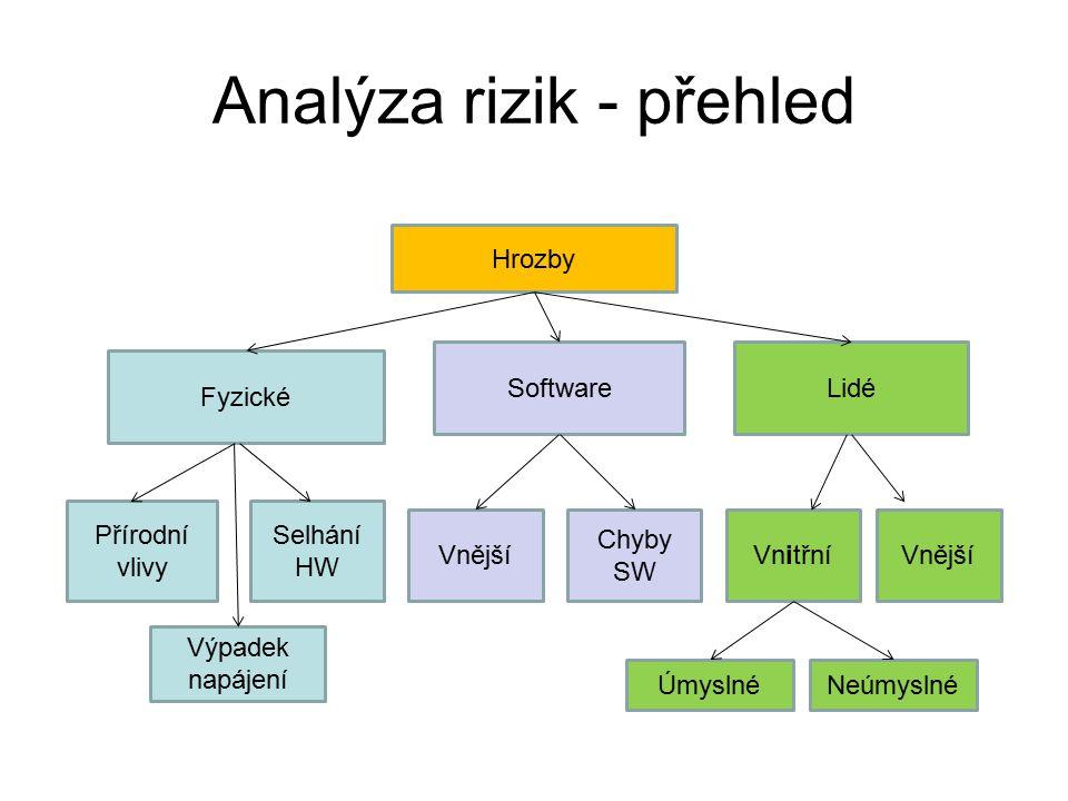 Analýza rizik - přehled