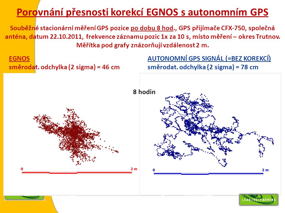 Porovnání přesnosti korekcí EGNOS s autonomním GPS