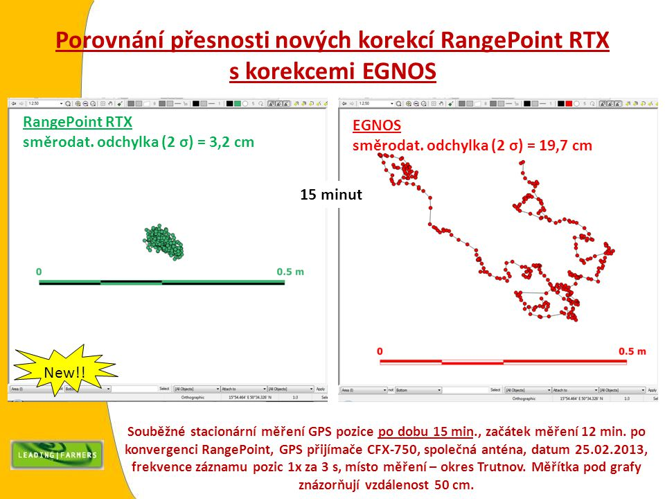 Porovnání přesnosti nových korekcí RangePoint RTX s korekcemi EGNOS