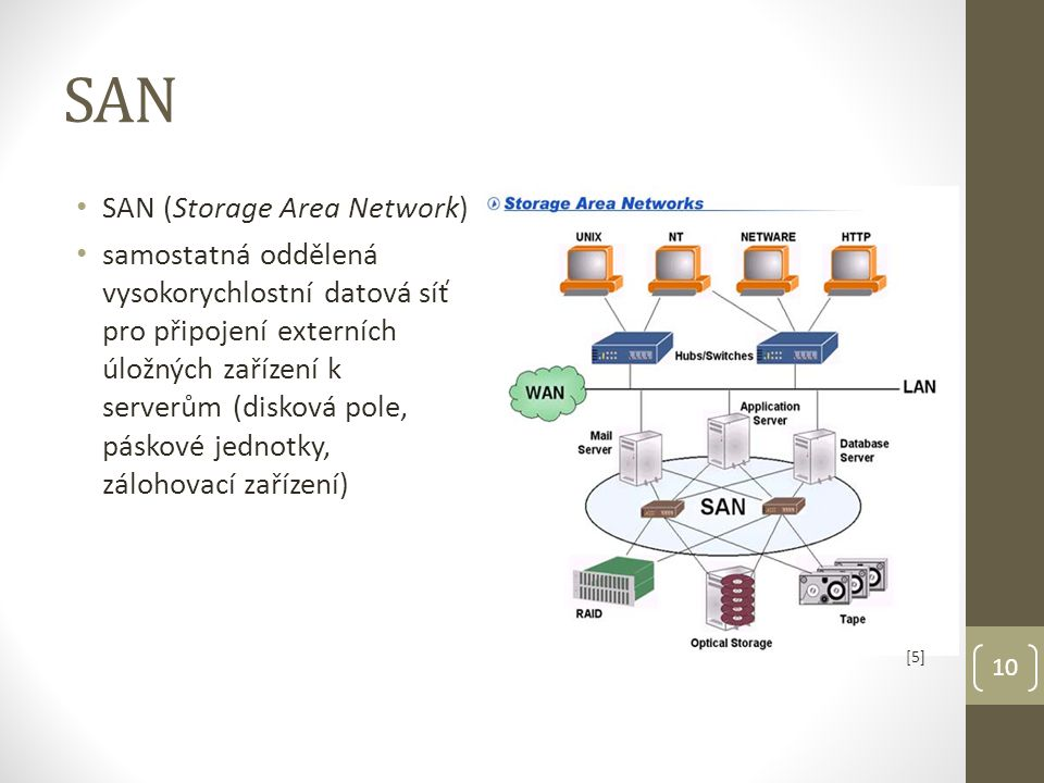 SAN SAN (Storage Area Network)