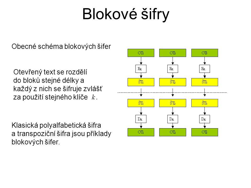 Blokové šifry Obecné schéma blokových šifer Otevřený text se rozdělí