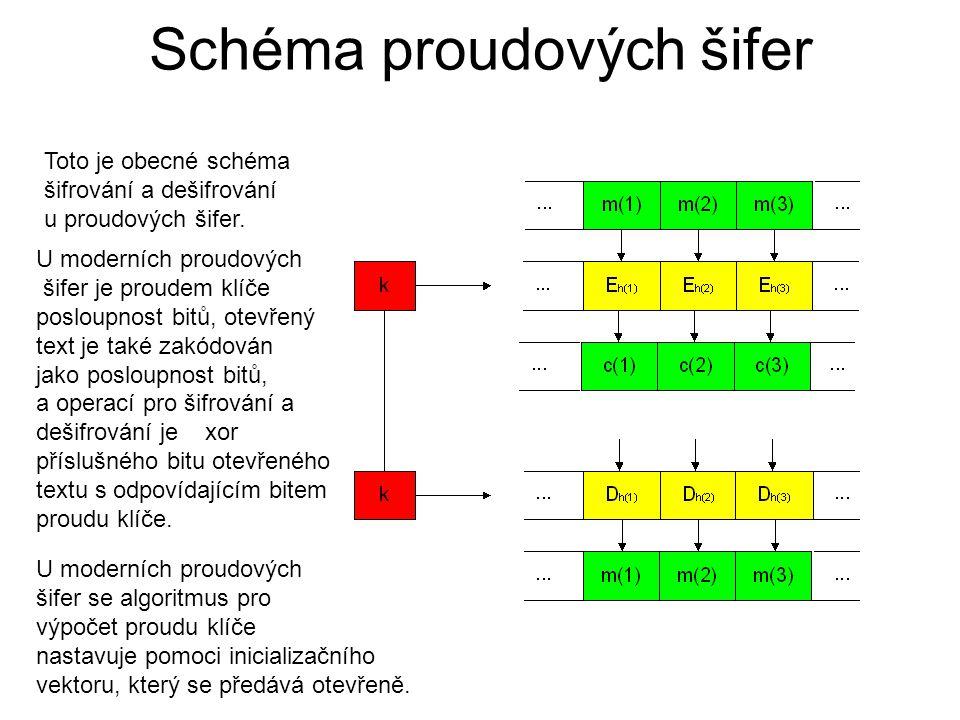 Schéma proudových šifer