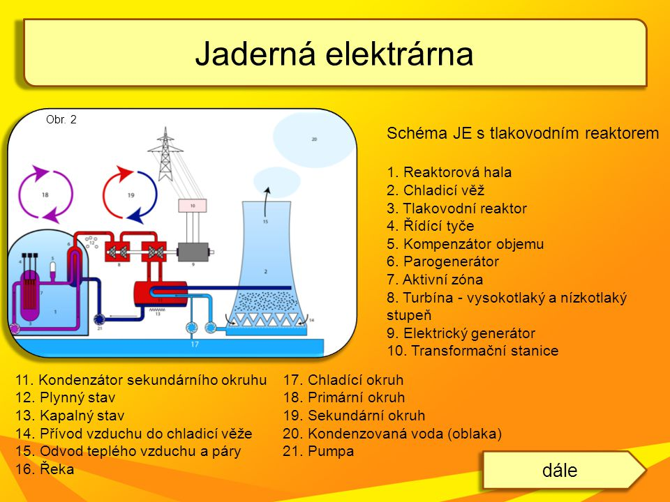 Jaderná elektrárna dále Schéma JE s tlakovodním reaktorem
