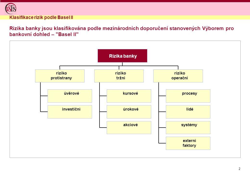 Klasifikace rizik podle Basel II