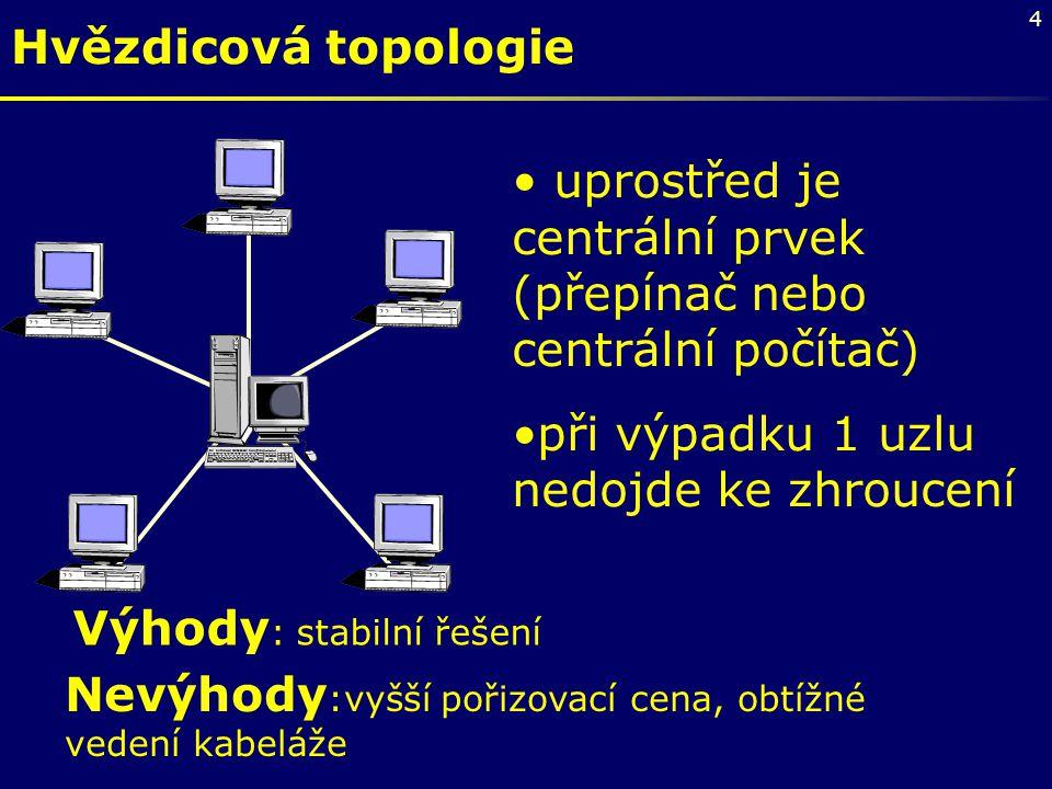 Hvězdicová topologie uprostřed je centrální prvek (přepínač nebo centrální počítač) při výpadku 1 uzlu nedojde ke zhroucení.