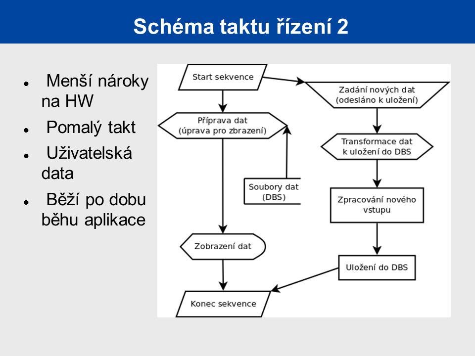 Schéma taktu řízení 2 Menší nároky na HW Pomalý takt Uživatelská data