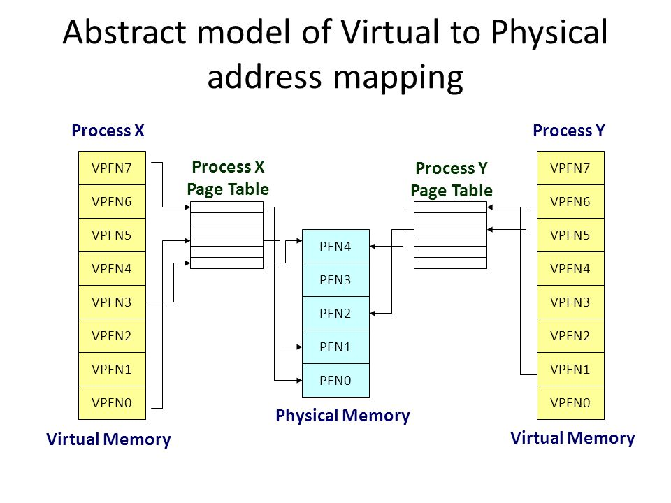 Abstract model of Virtual to Physical address mapping