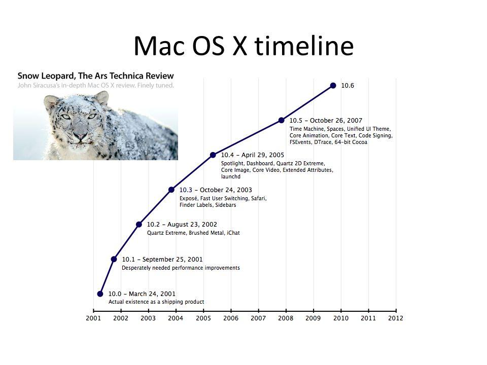 Mac OS X timeline