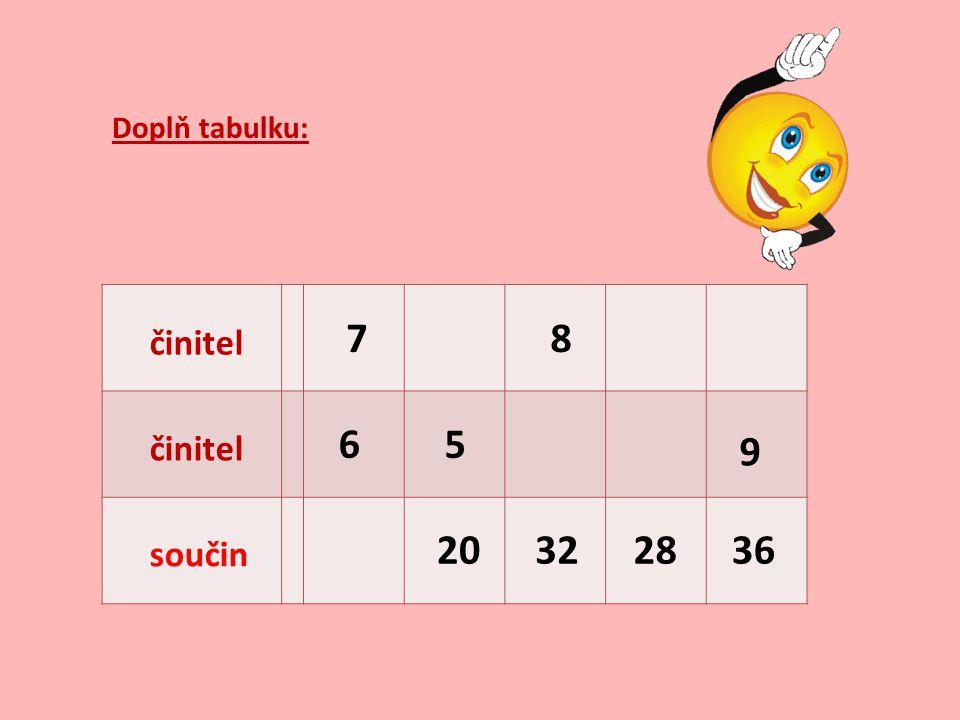 Doplň tabulku: 7 8 činitel 6 5 činitel 9 20 32 28 36 součin