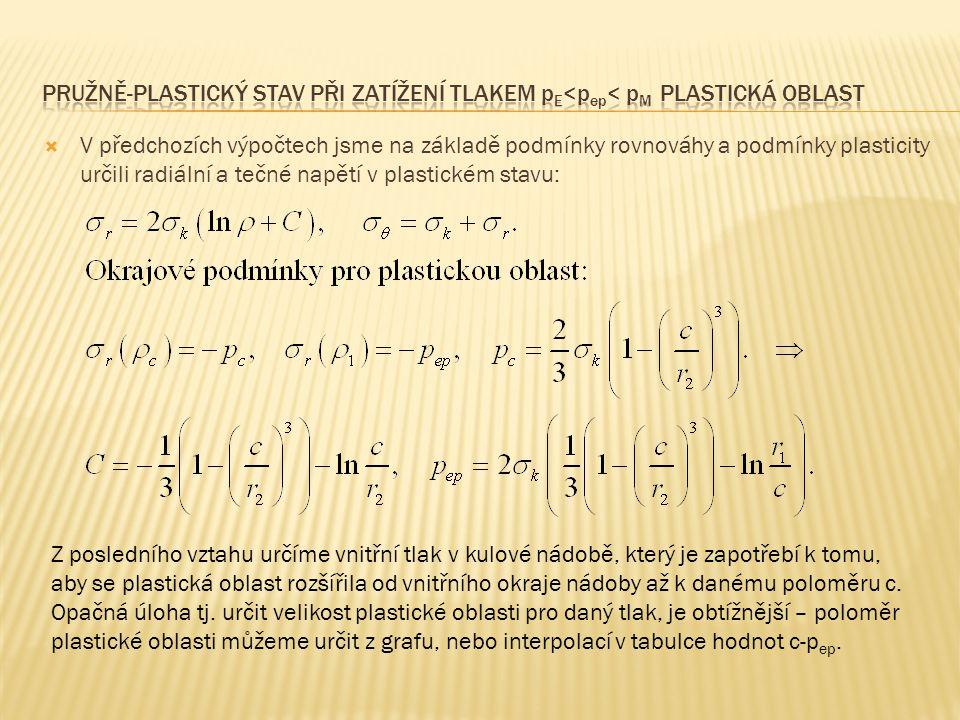 Pružně-plastický stav při zatížení tlakem pe<pep< pm Plastická oblast