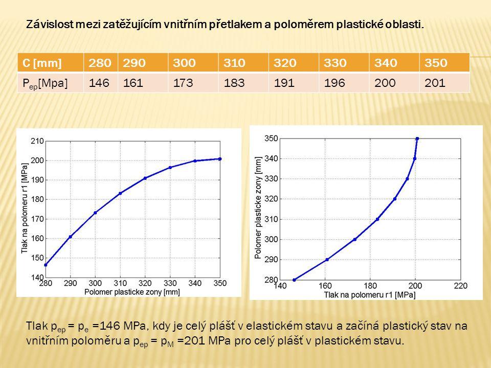 Závislost mezi zatěžujícím vnitřním přetlakem a poloměrem plastické oblasti.
