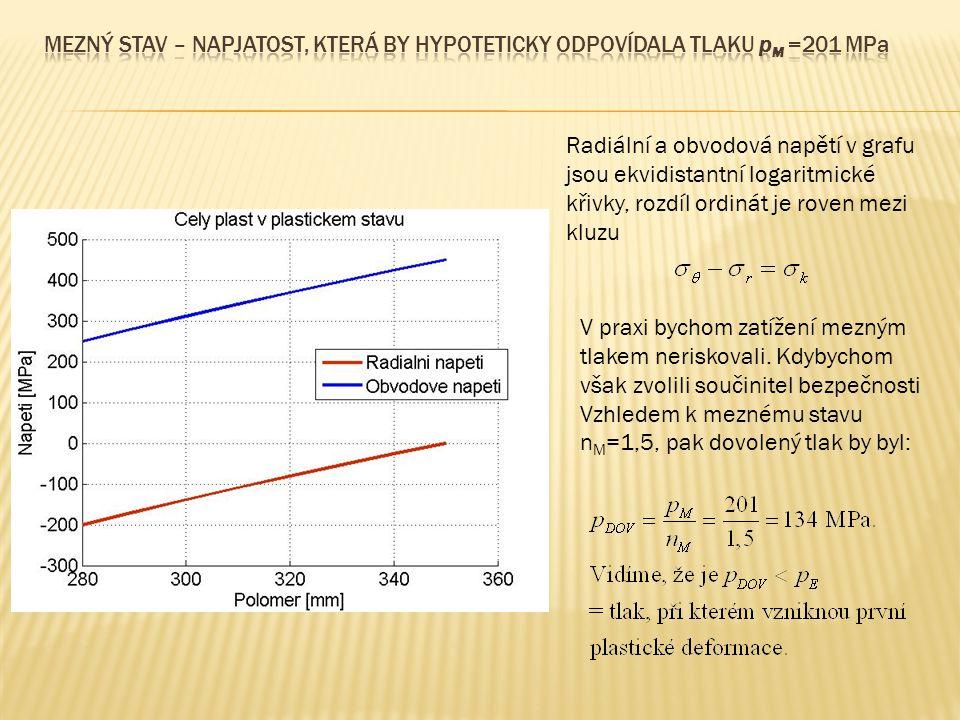 Vzhledem k meznému stavu nM=1,5, pak dovolený tlak by byl: