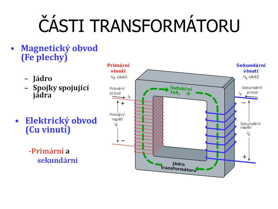 ČÁSTI TRANSFORMÁTORU Magnetický obvod (Fe plechy)