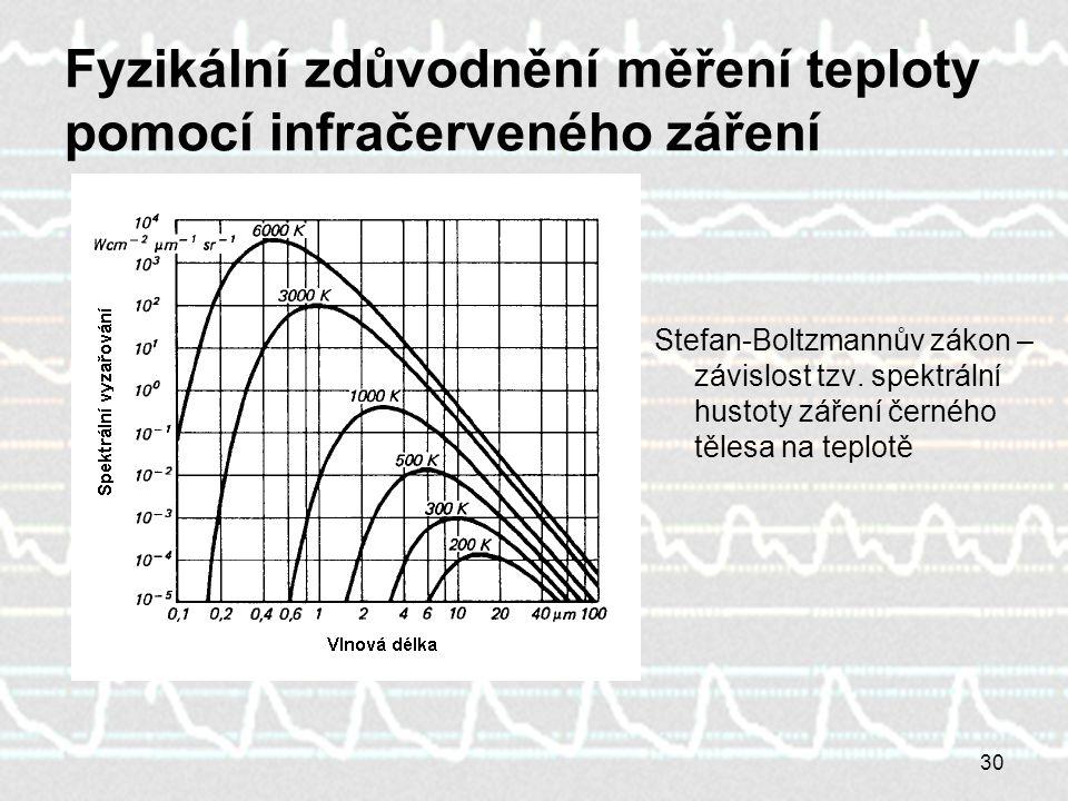 Fyzikální zdůvodnění měření teploty pomocí infračerveného záření
