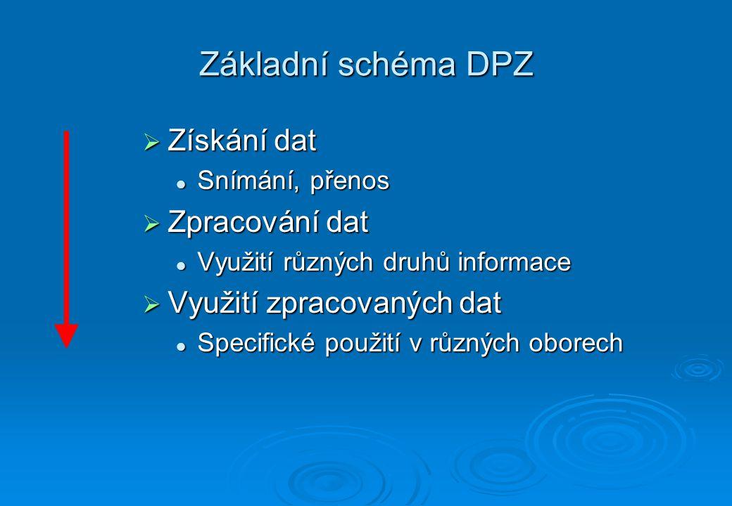 Základní schéma DPZ Získání dat Zpracování dat