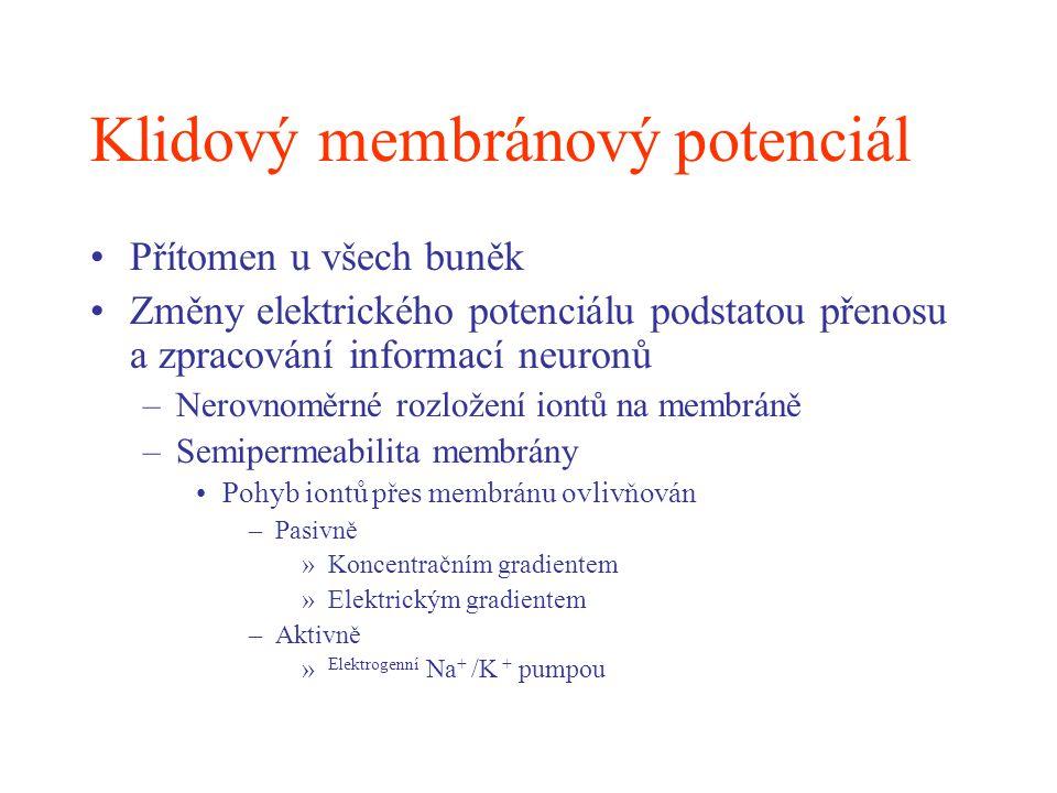 Klidový membránový potenciál
