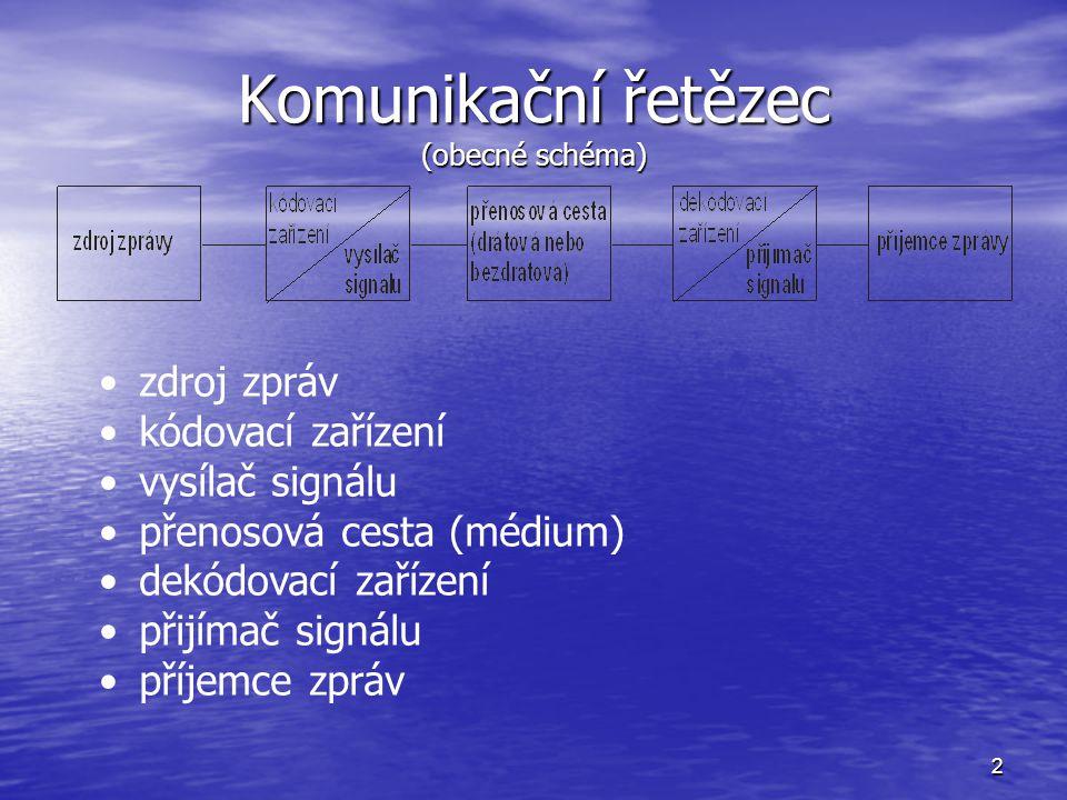 Komunikační řetězec (obecné schéma)