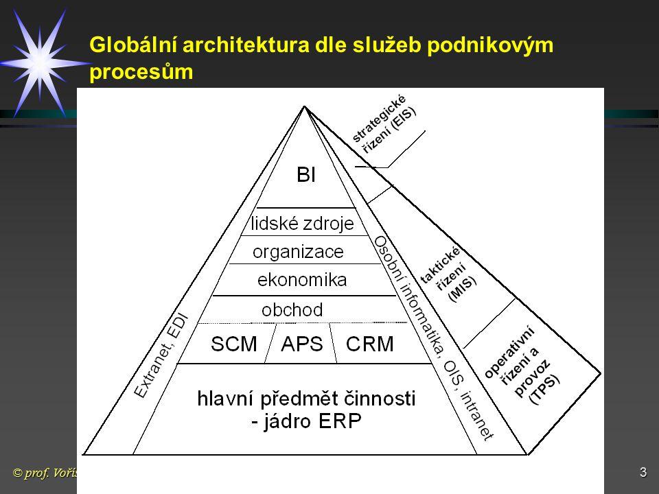 Globální architektura dle služeb podnikovým procesům