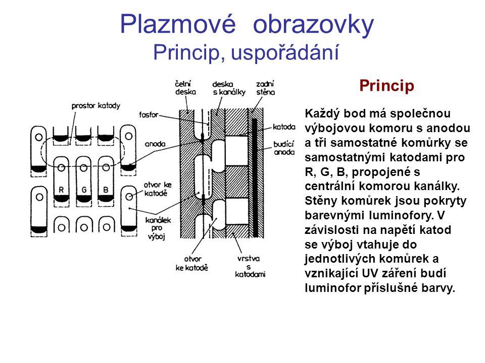 Plazmové obrazovky Princip, uspořádání