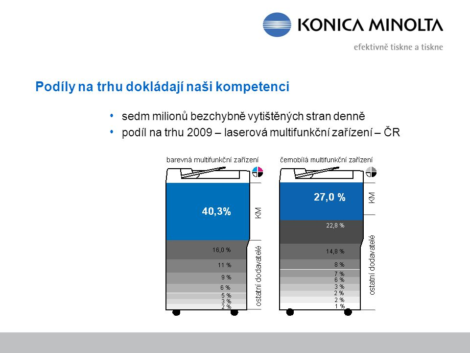 Podíly na trhu dokládají naši kompetenci