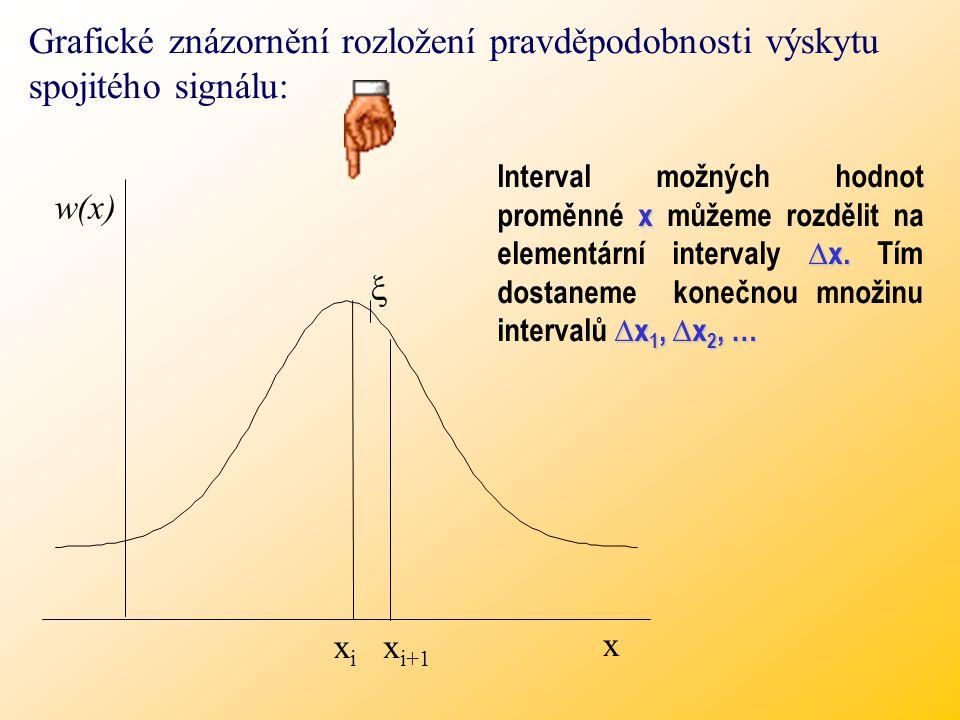 Grafické znázornění rozložení pravděpodobnosti výskytu spojitého signálu: