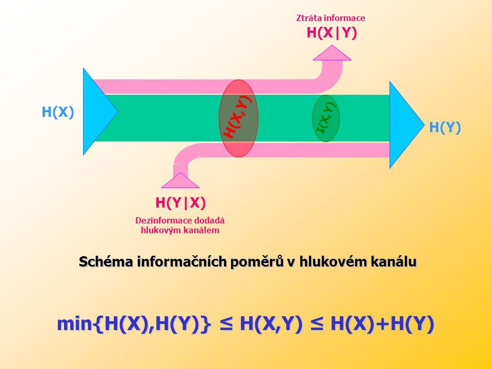 min{H(X),H(Y)} ≤ H(X,Y) ≤ H(X)+H(Y)