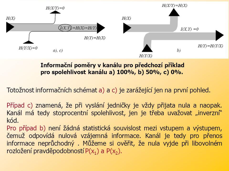 Informační poměry v kanálu pro předchozí příklad