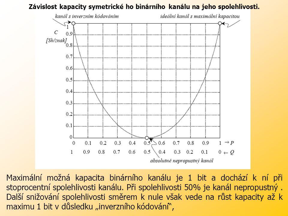 Závislost kapacity symetrické ho binárního kanálu na jeho spolehlivosti.