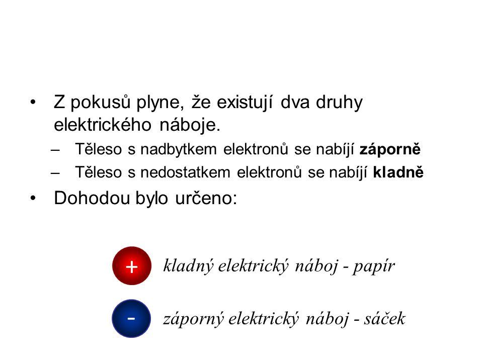 - + Z pokusů plyne, že existují dva druhy elektrického náboje.