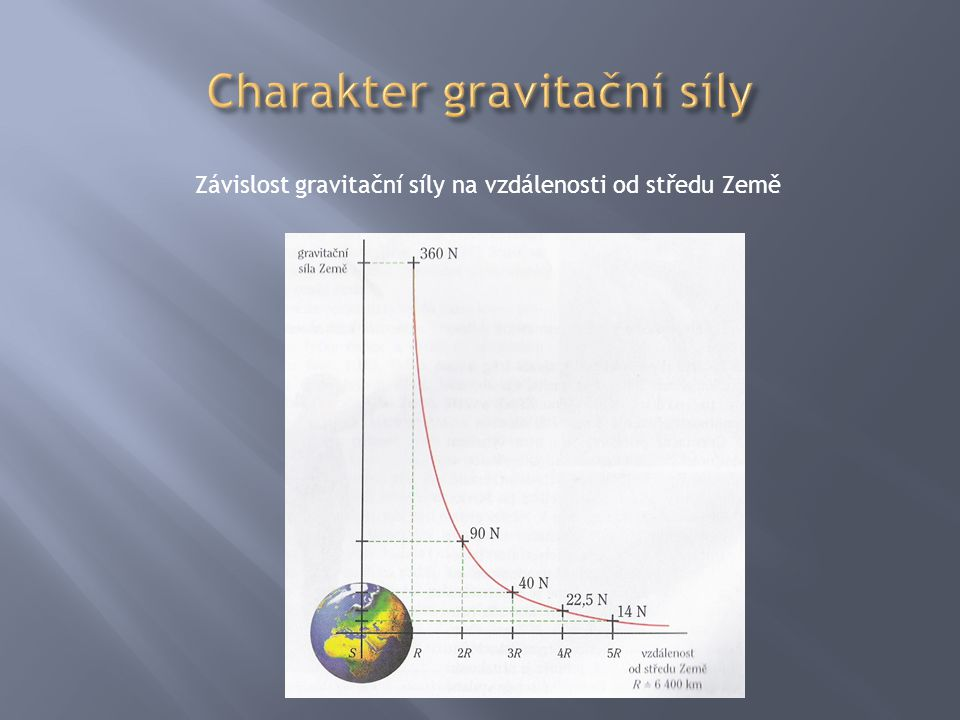 Charakter gravitační síly