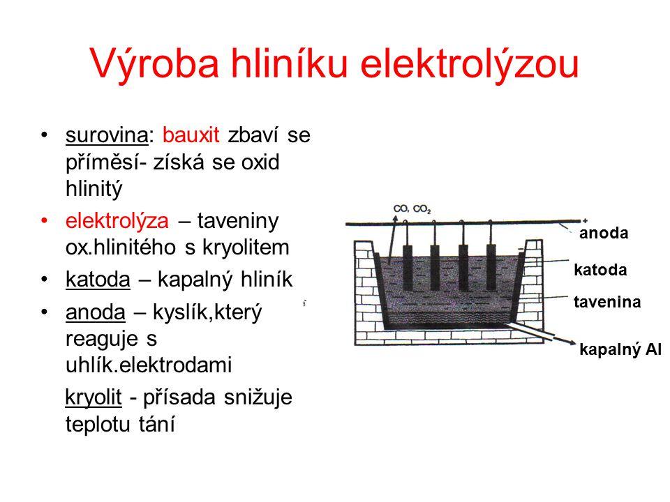 Výroba hliníku elektrolýzou